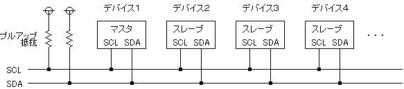 I2CでEEPROMを使う(PIC16F886)